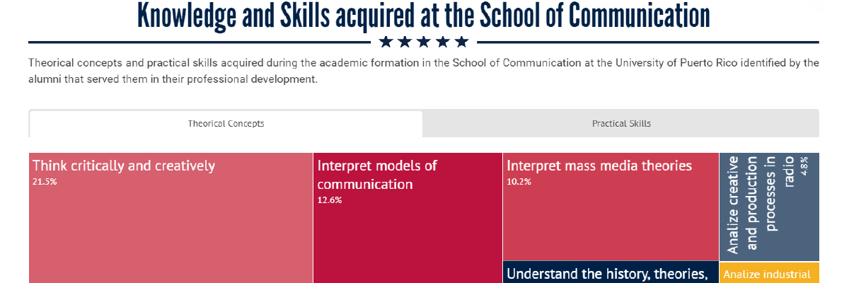 Critical Thinking, the knowledge most acquired by the School of Communication graduates